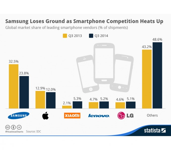 chartoftheday_2512_Smartphone_market_share_Q2_2014_n